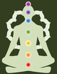 The Chakras - The Seven Centres of Consciousness